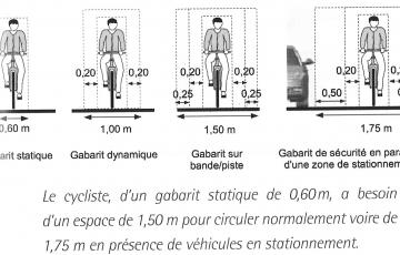 Les Amenagements Cyclables Ser Syndicat Des Equipements De La Route